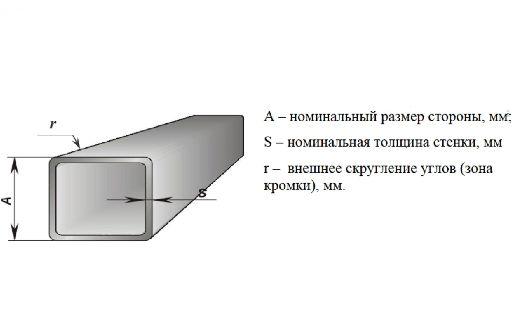 Труба профильная квадратная